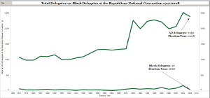 Total Delegates vs. Black Delegates at the Republican National Convention, 1912-2008